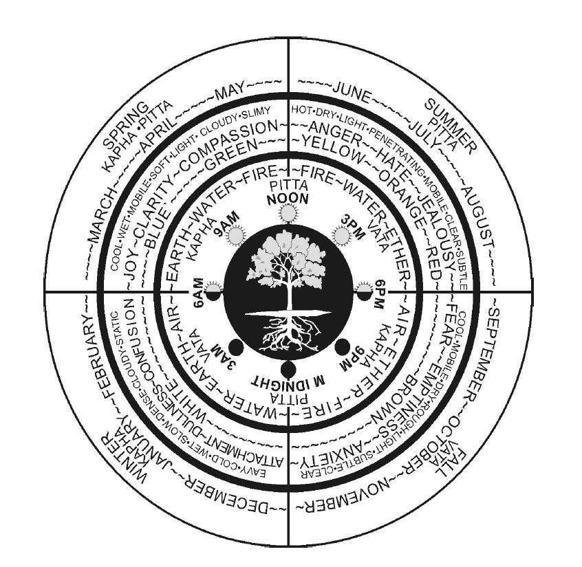 AYURVEDIC SEASONAL CHART