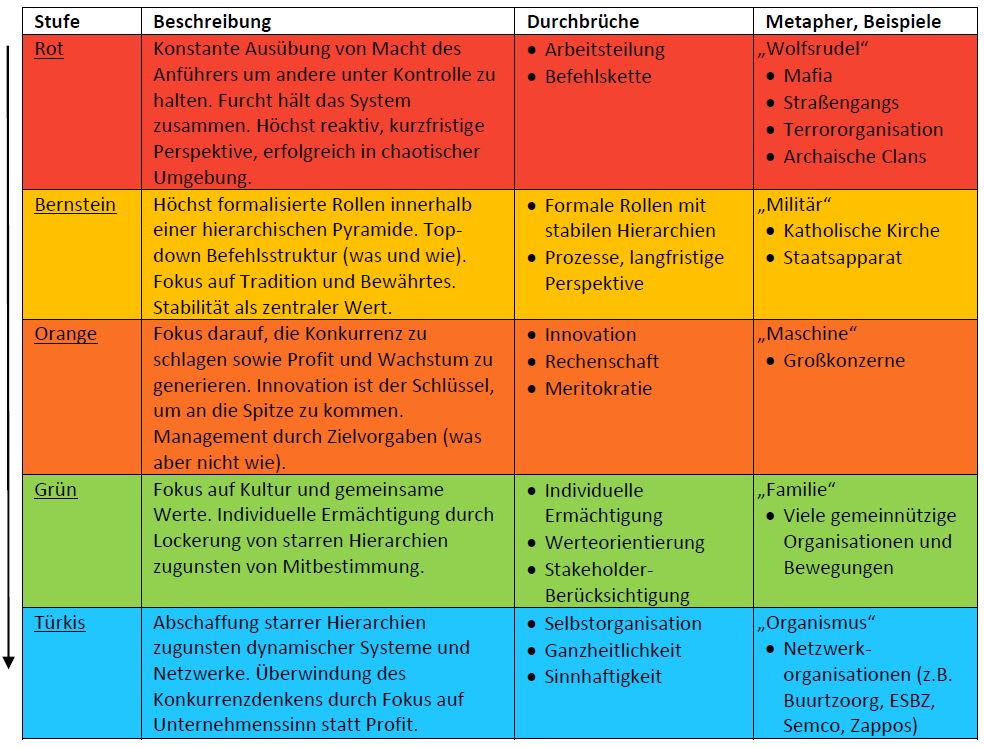Die Evolution von Organisationen nach dem Spiral Dynamics Modell