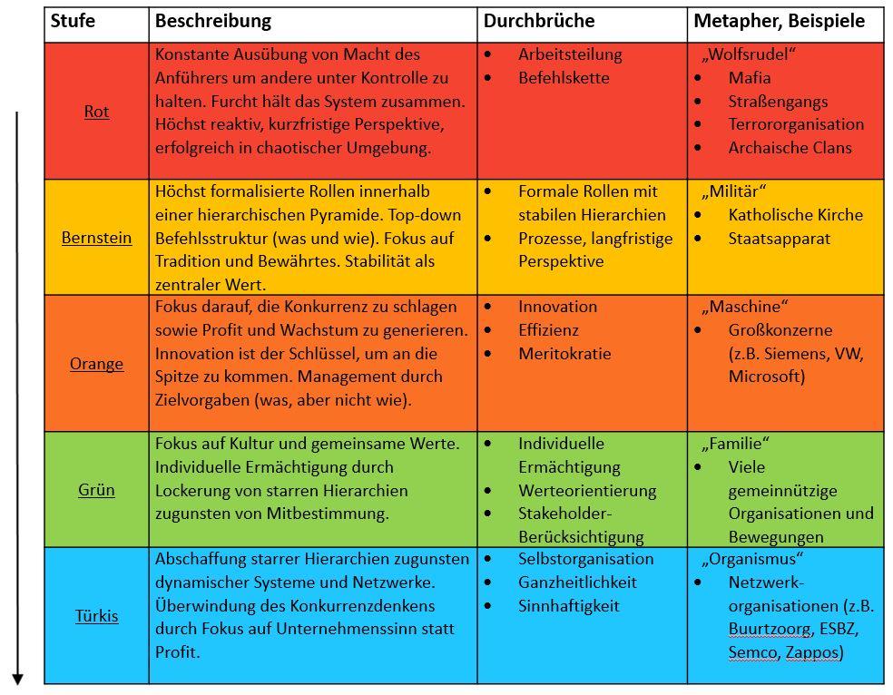 Überblick zu den Organisationsstufen in Frederic Laloux Buch Reinventing Organisations