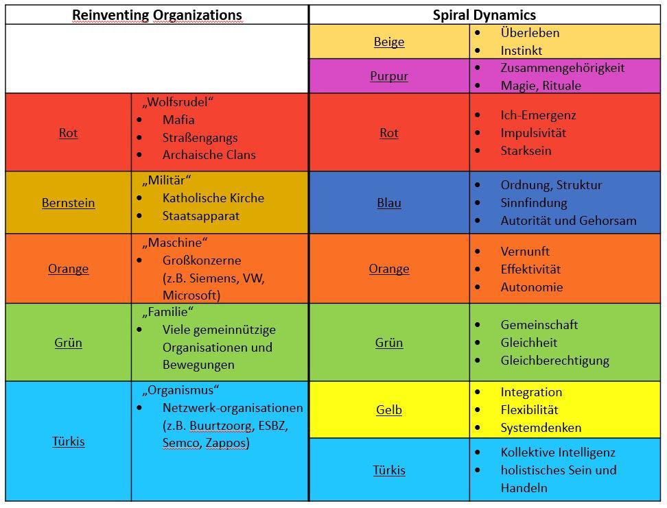 Vergleich der Organisationsstufen in Reinventing Organisations und Spiral Dynamics