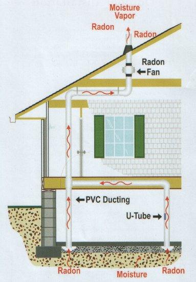 minnesota radon mitigation system.jpg