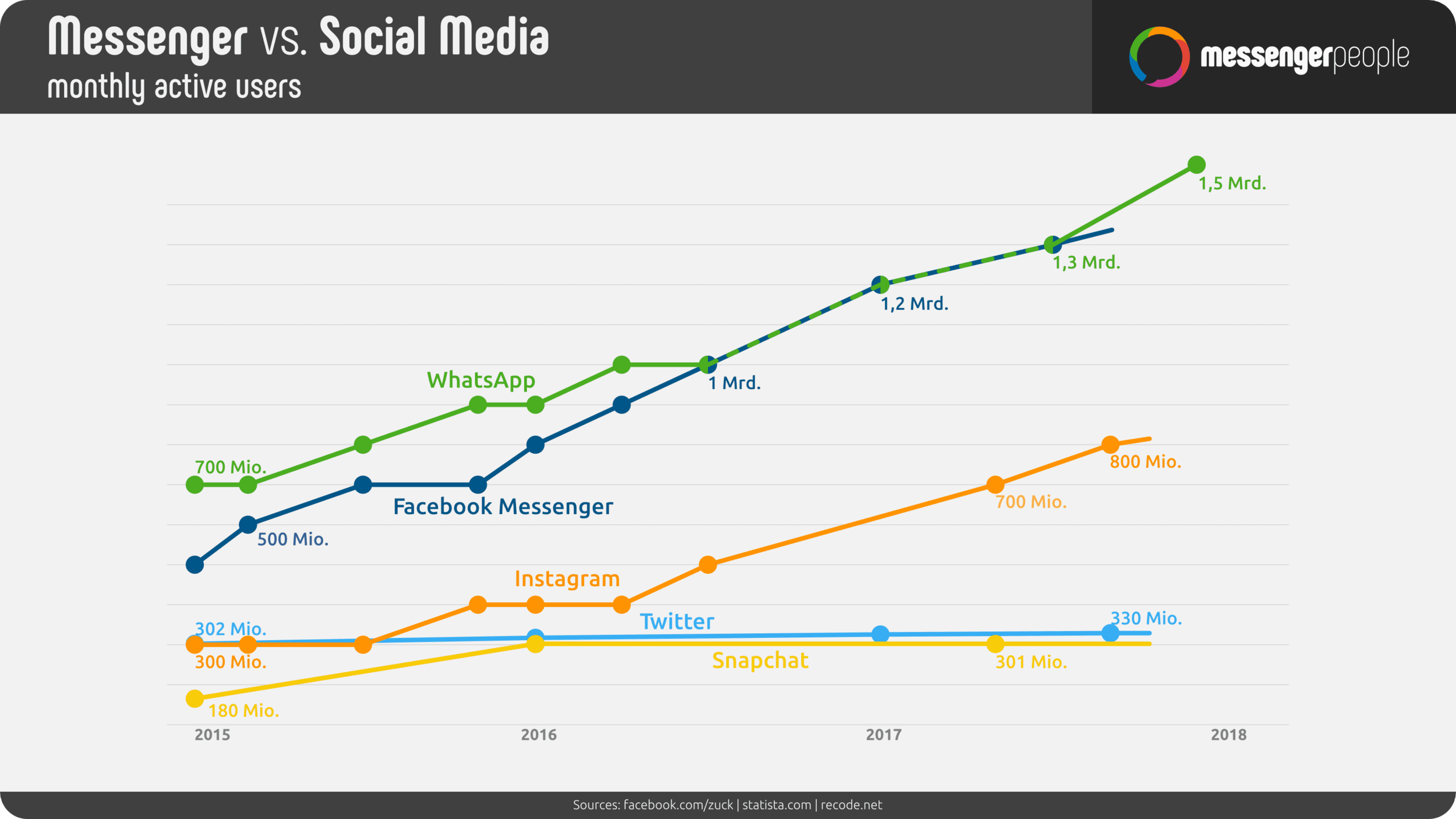 Rise-of-WhatsApp-Social-Media-Trends.png