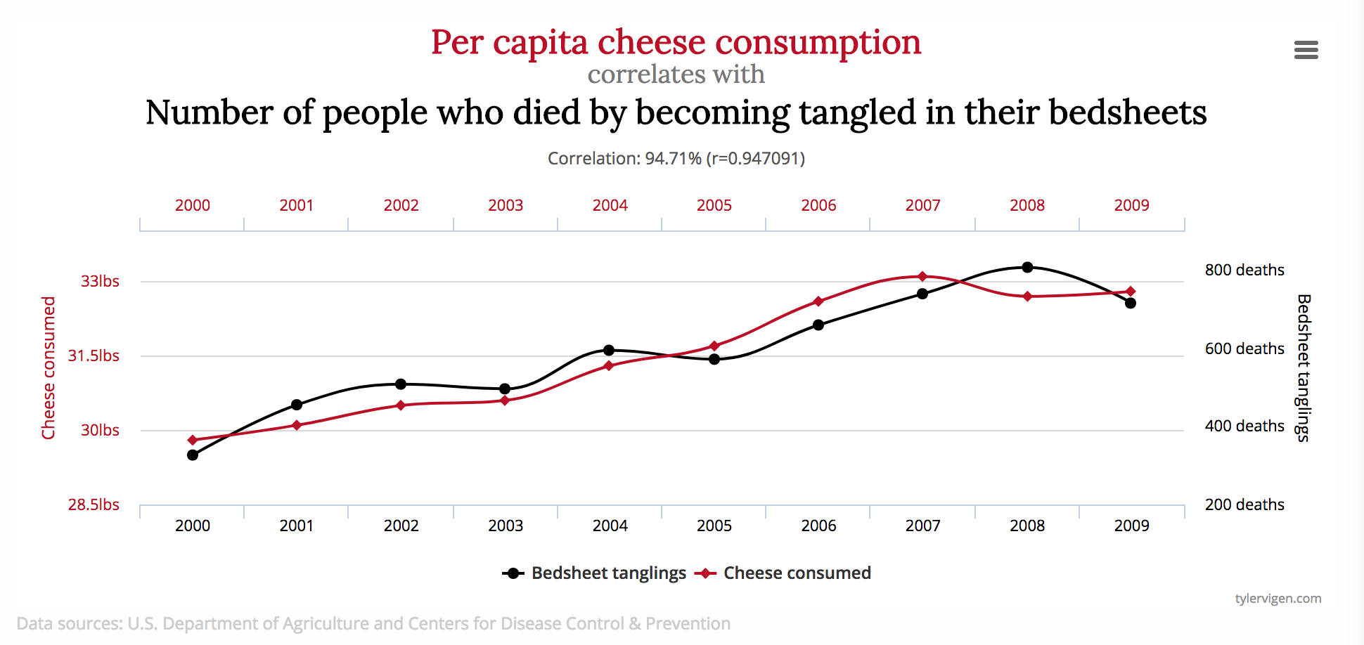 Correlation does not equal causation   janny: organically.