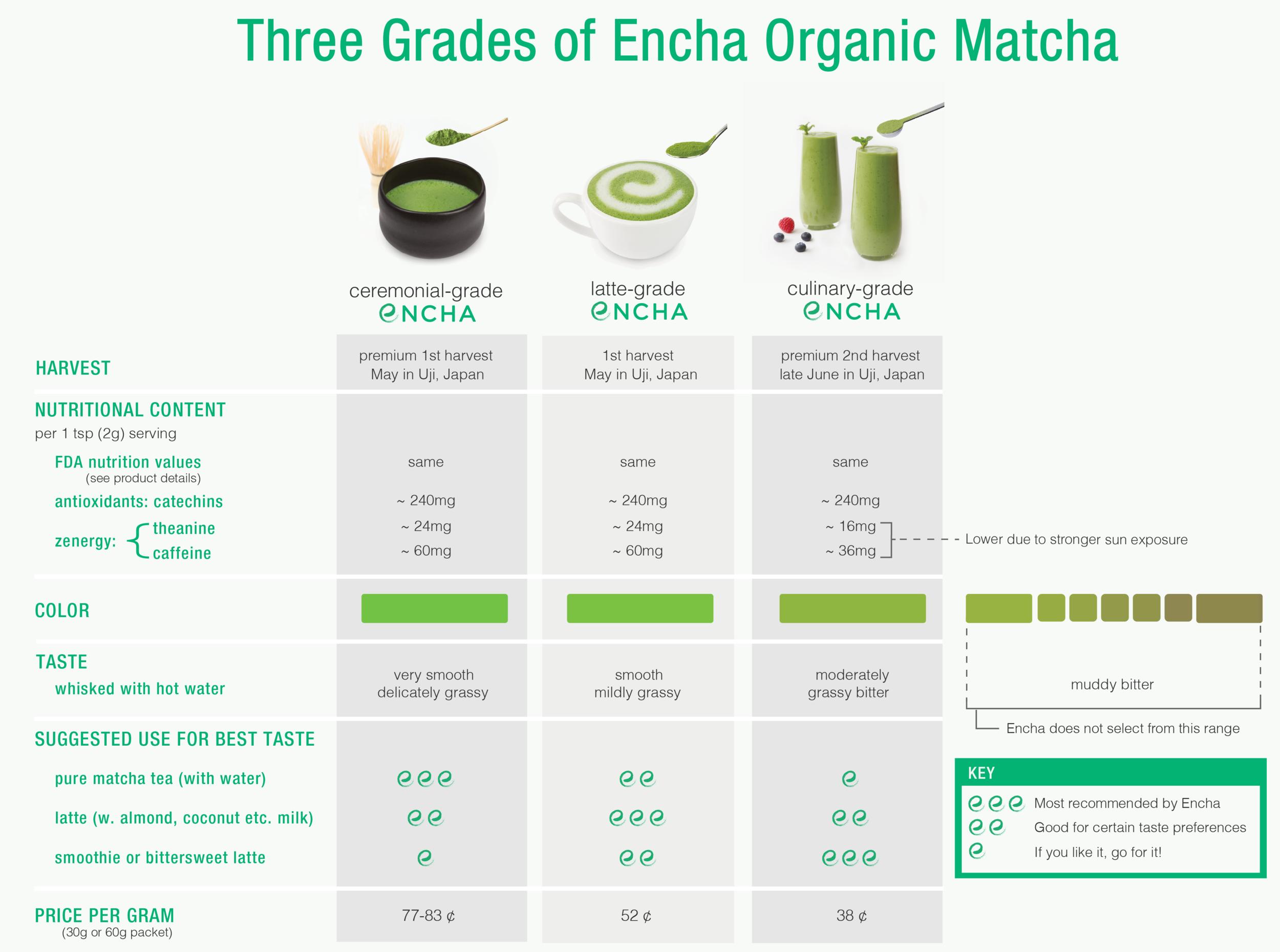 Encha Organic Matcha Grade Difference | janny: organically.