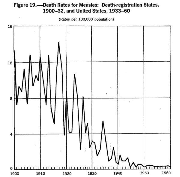 Measles Death Rates 1900-1960
