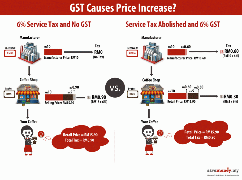Gst In Malaysia How It Works Mors Group