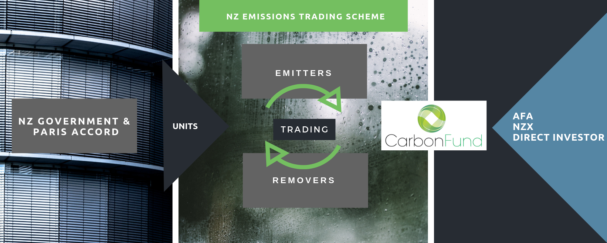 Carbon Funds diagram draft.png