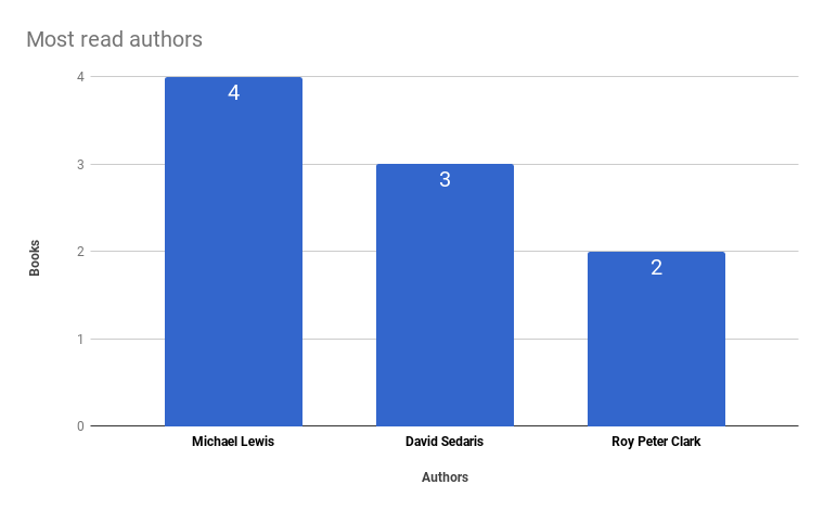 authors-most-read-1.png