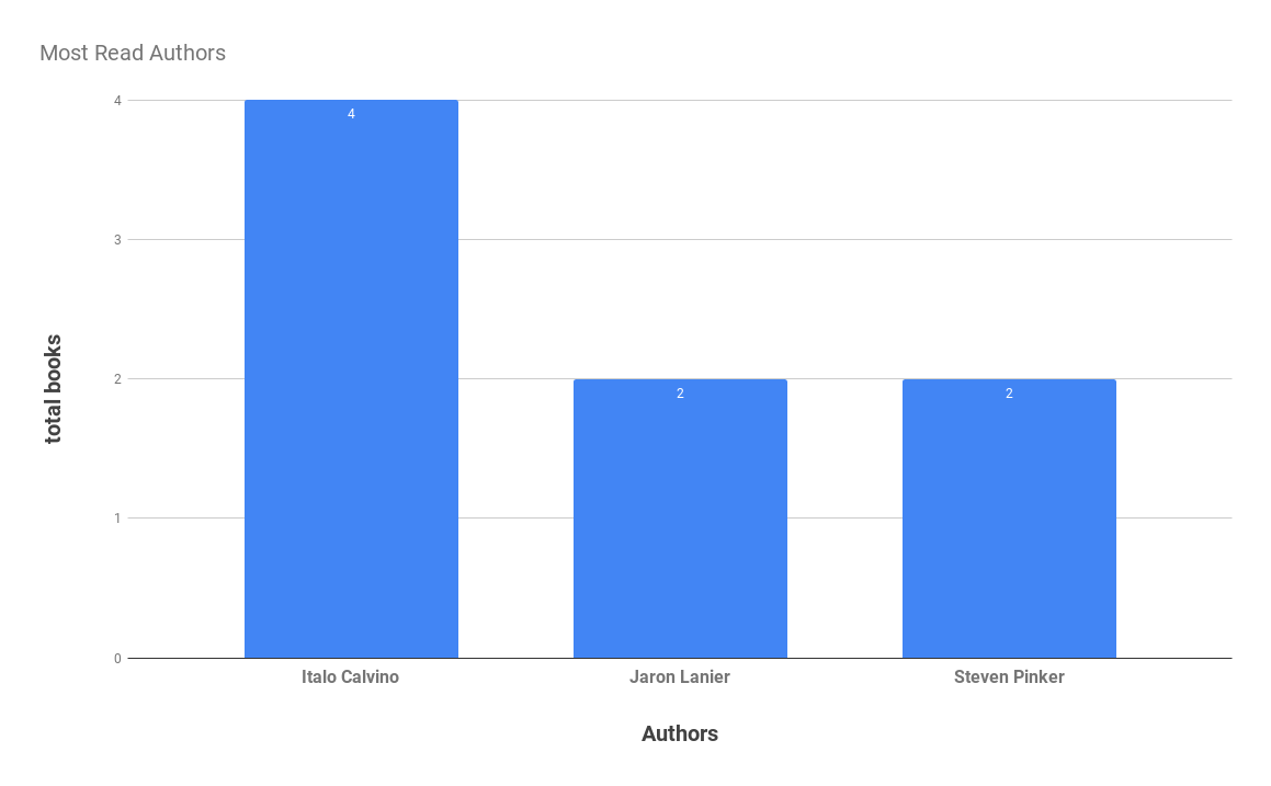 Most Read Authors (1).png