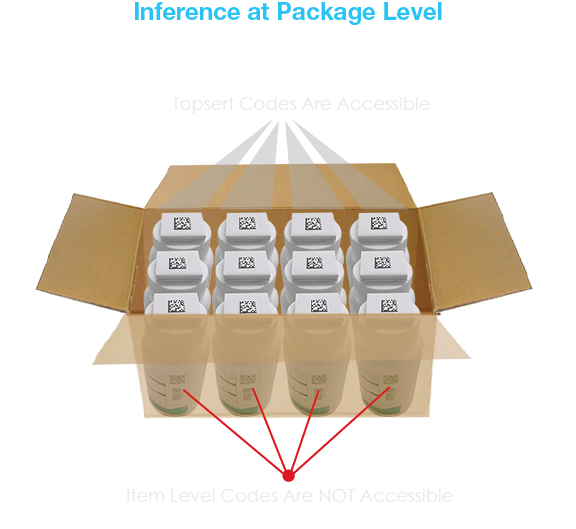 Picture showing how codes are not visible after putting in bottles in box