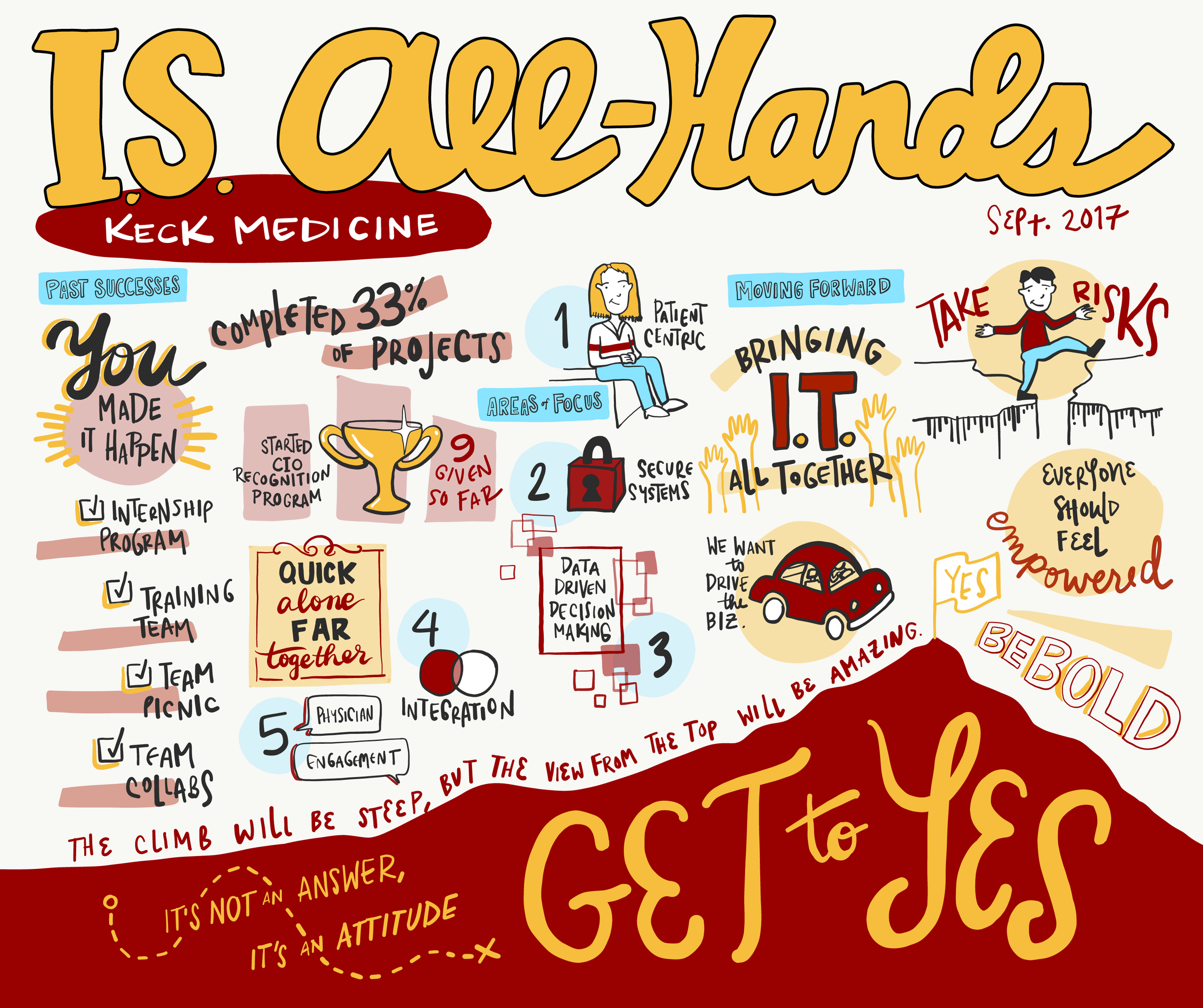 IT Meeting Sketchnotes Infographic by Urban Wild Studio