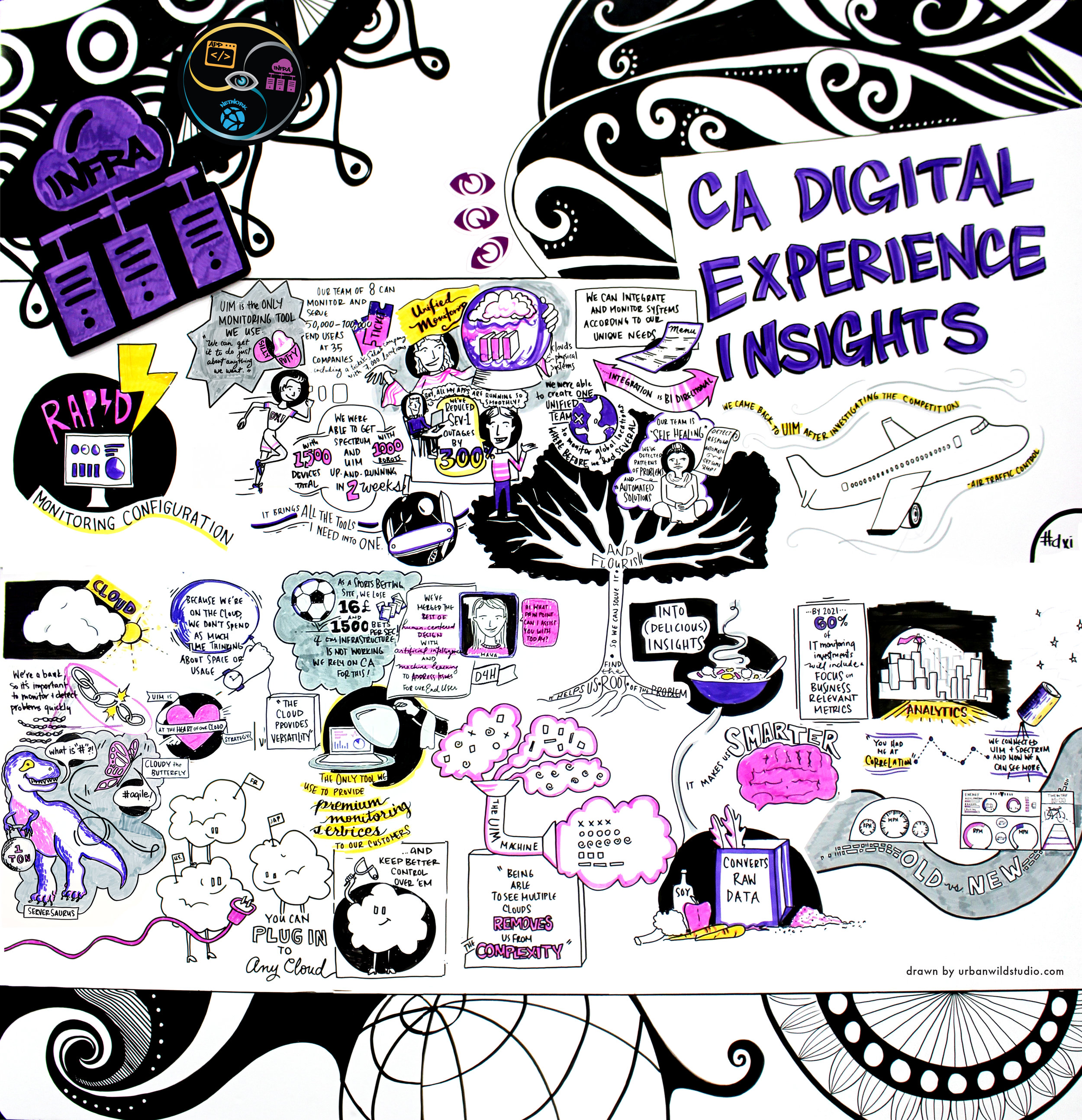 Copy of CA Technologies Graphic Recording Visual Notes Chicago Portland
