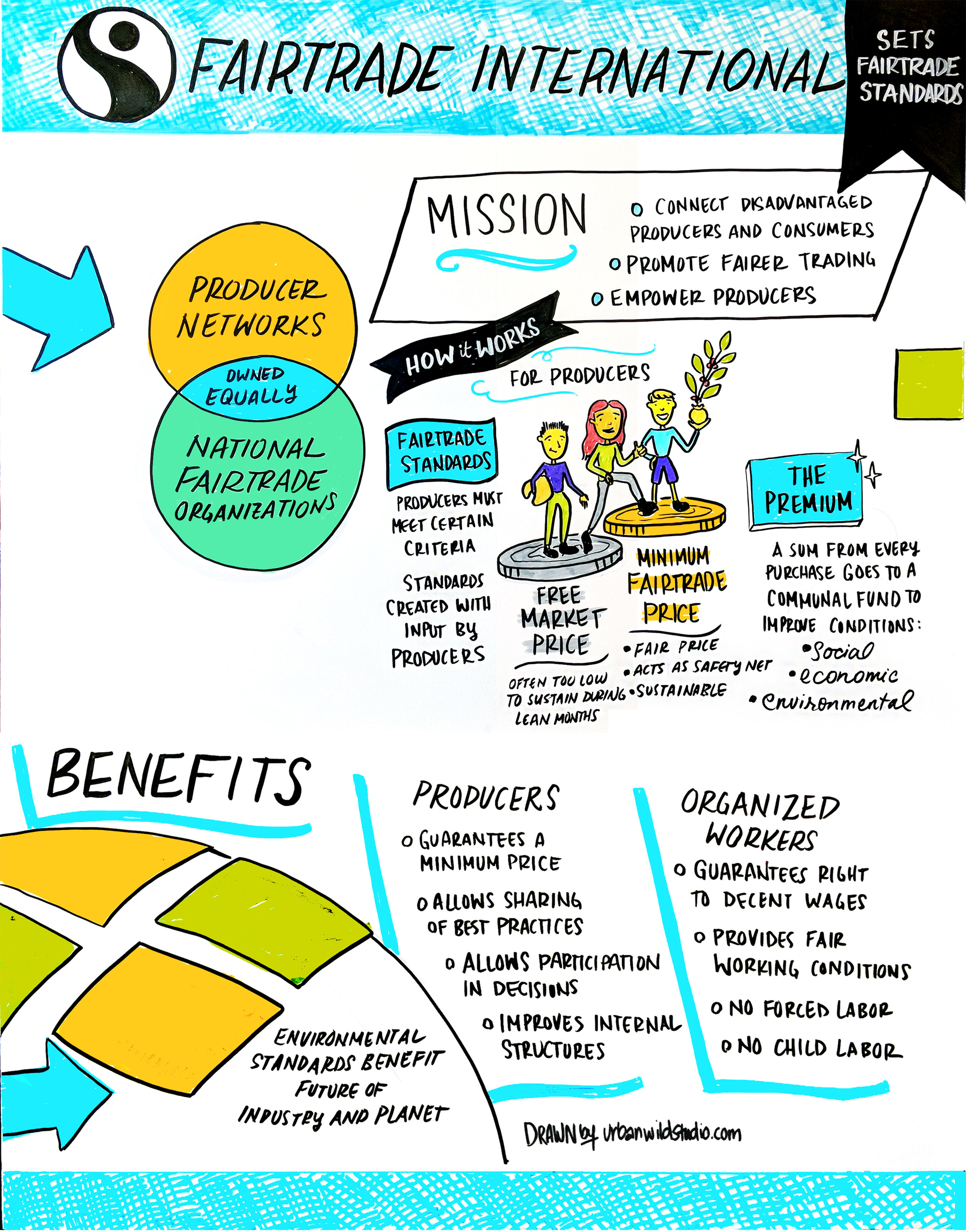 Copy of Fairtrade International Graphic Recording Visual Notes Seattle