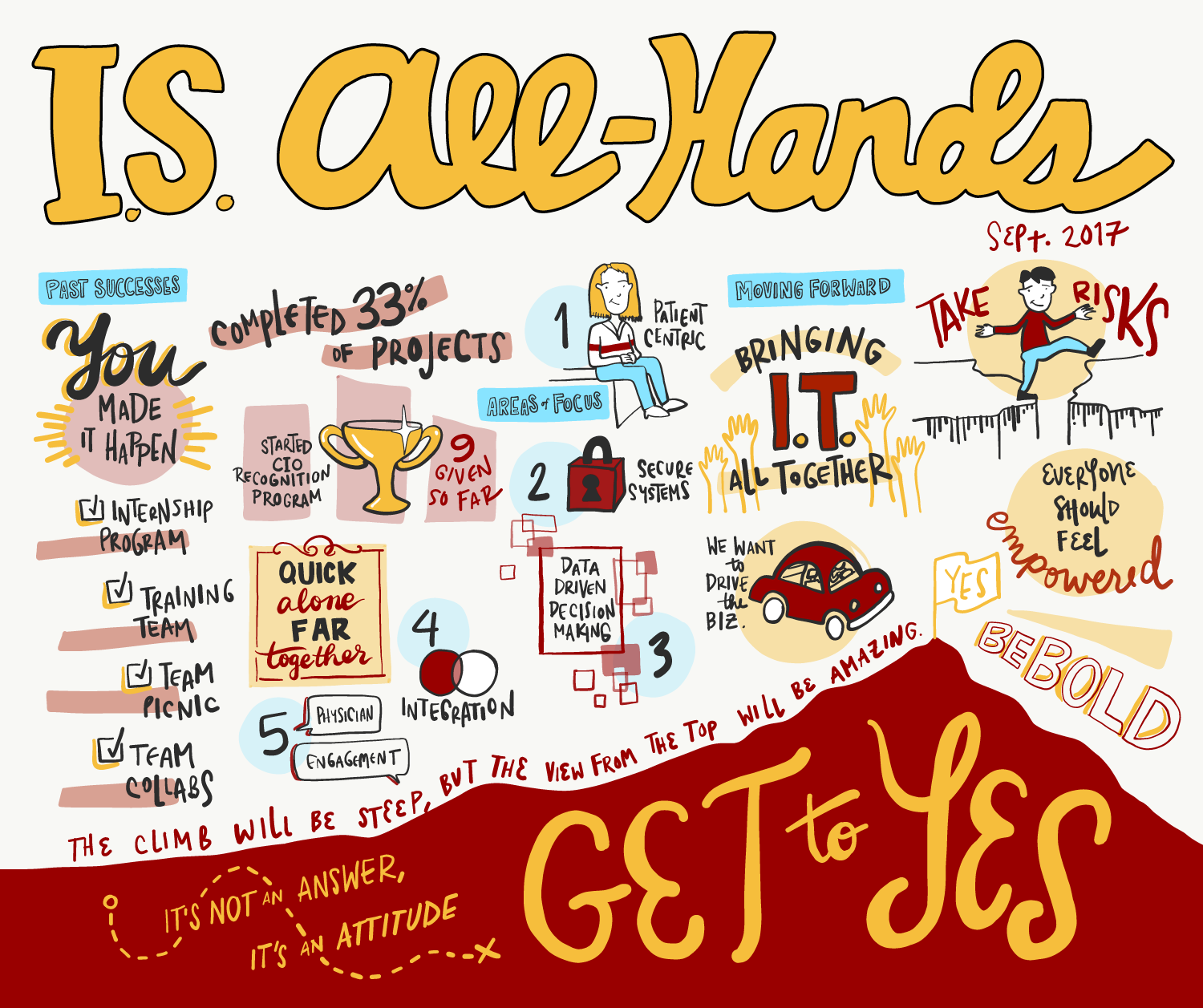 USC IS All-Hands Meeting Visual Notes