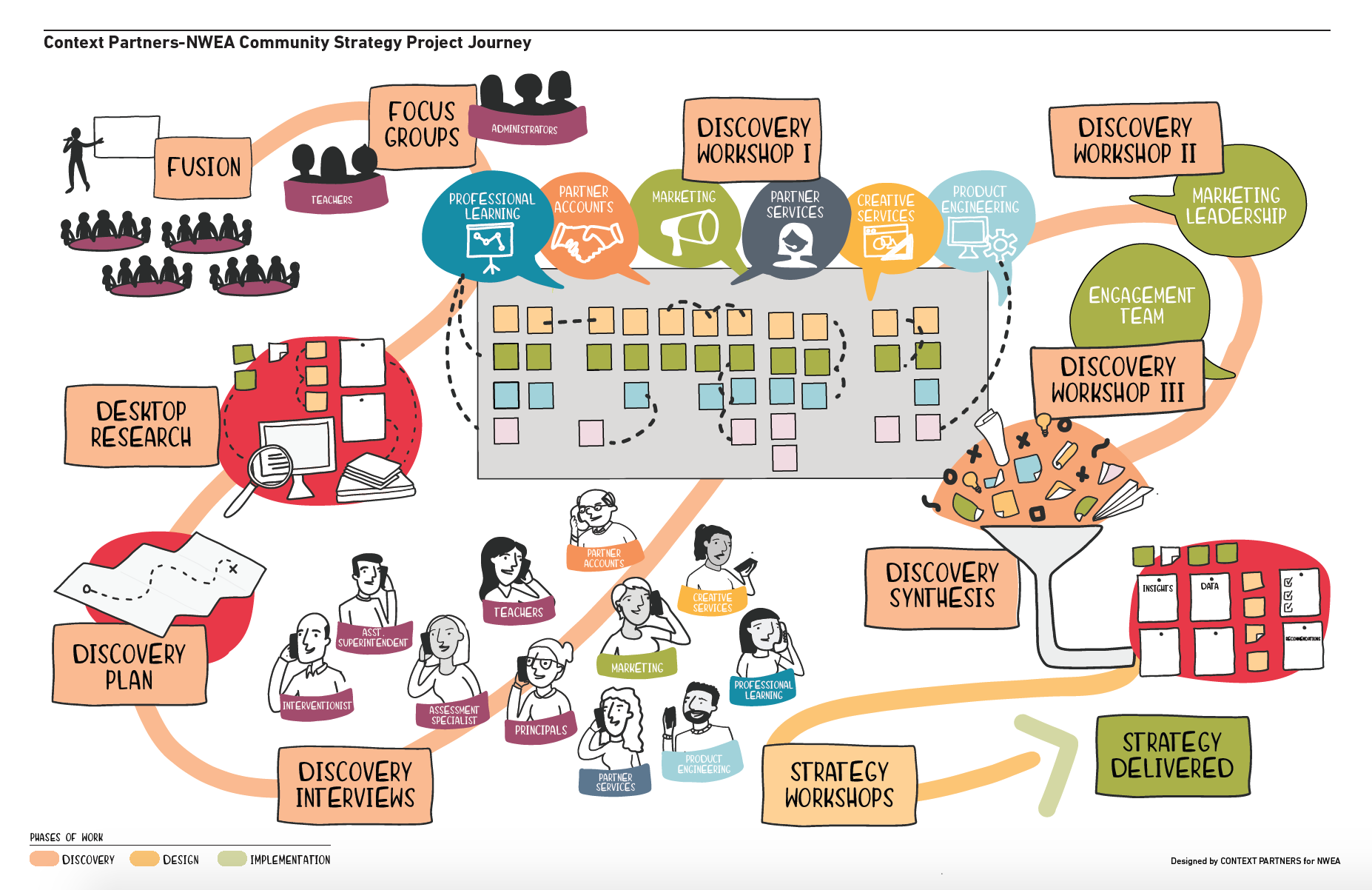 NWEA Client Journey Infographic