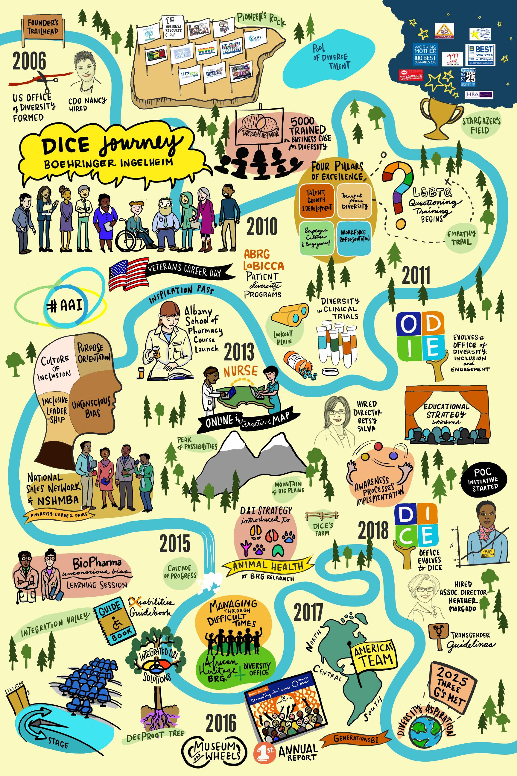 Boeringher Ingelheim Diversity Journey Illustration