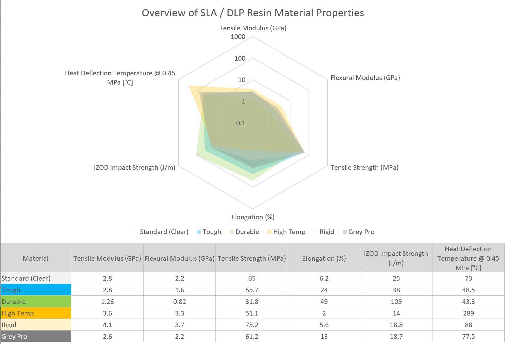 SLA 3D Printing Material Selection Chart