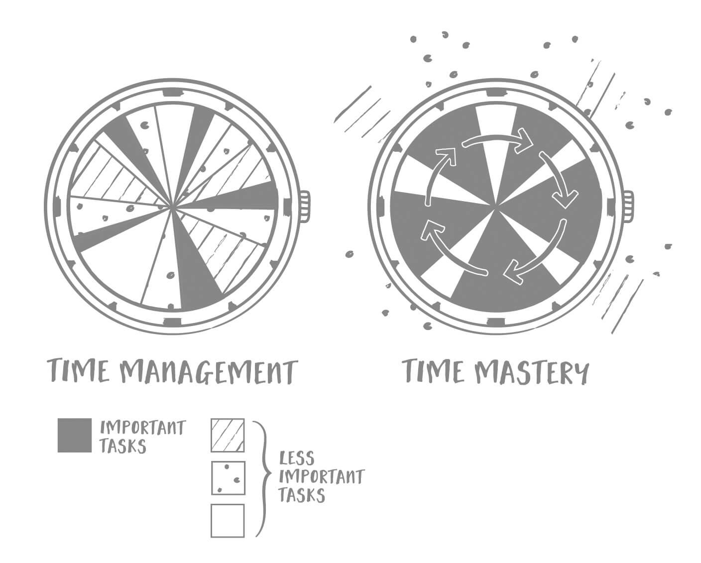 TMcmyk_Ch1_TimeManagementVMastery.jpg