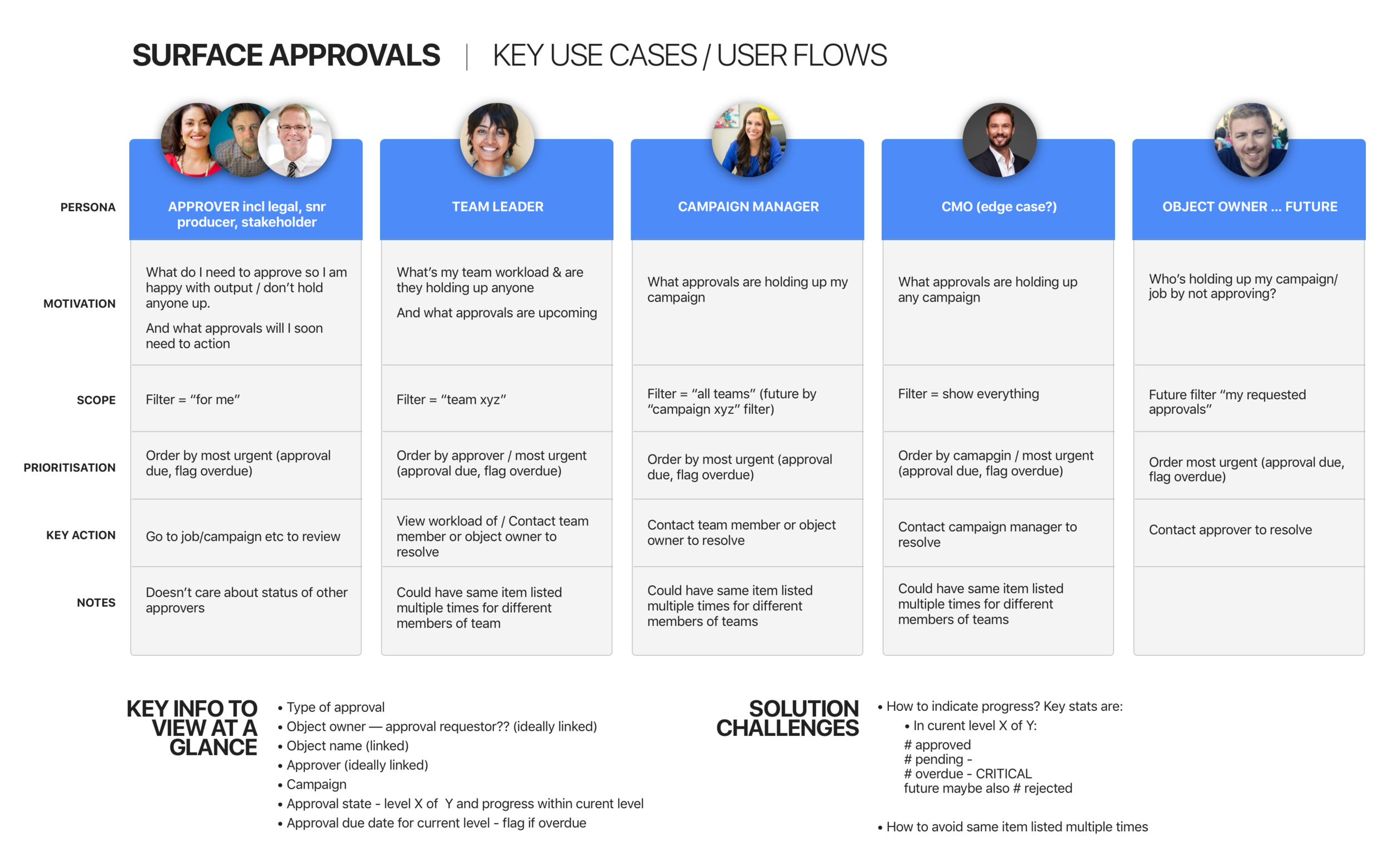 The first step was to document the primary use cases and flows for the main personas