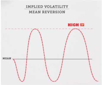 Mean Reversion | Everything You Need to Know