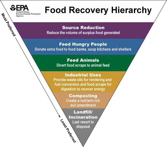 Food Recovery Hierarchy Credit: US Environmental Protection Agency    epa.gov