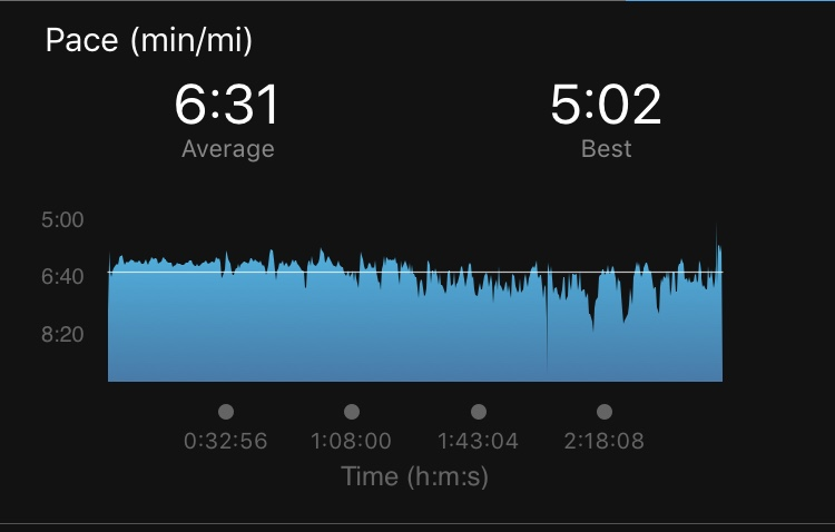 The 5:00 pace part here is from my sprint at the end—I could only do this because a guy next to me was encouraging me. I was somehow sprinting and feeling like death at the same time, which I guess goes to show the mind is powerful.