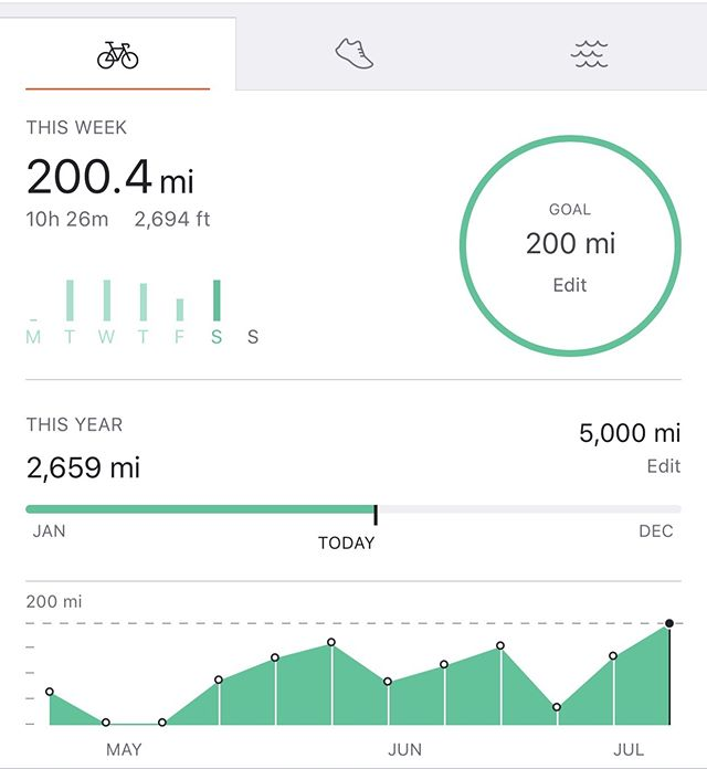 Milestone week... #cyclismo #miamicycling