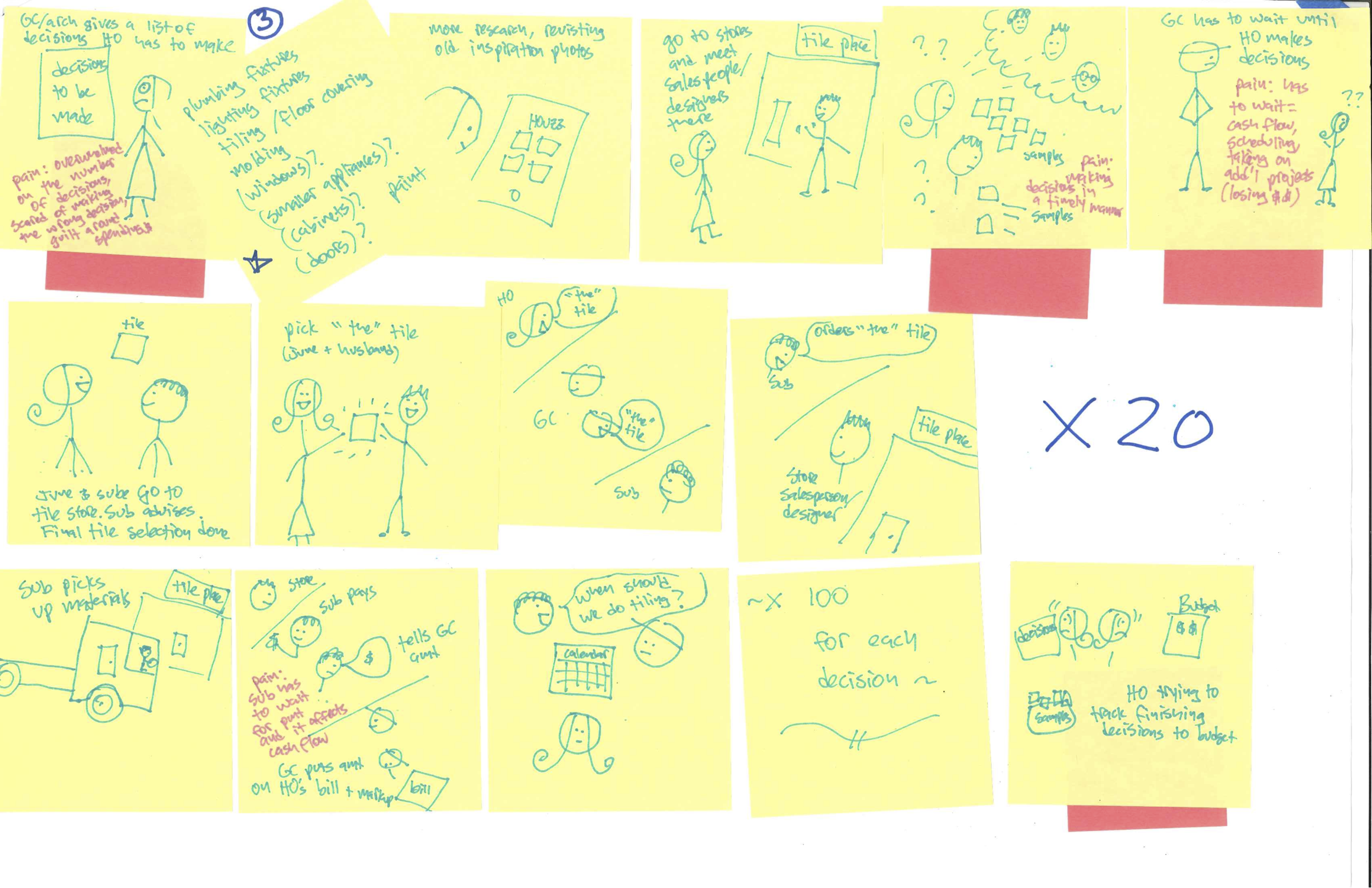 Storyboard of project workflow