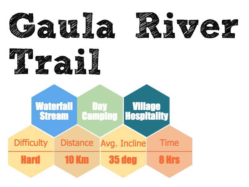 gaula river trail