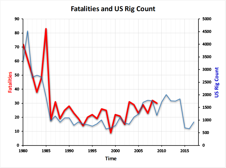 Fatality Rate = 27.1 deaths/year (Note the lag time in OSHA Reporting)