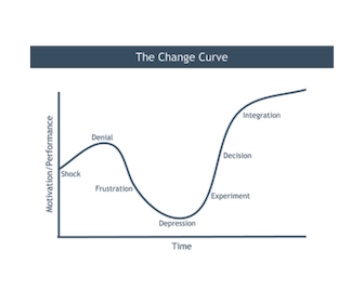 The Change Curve.png
