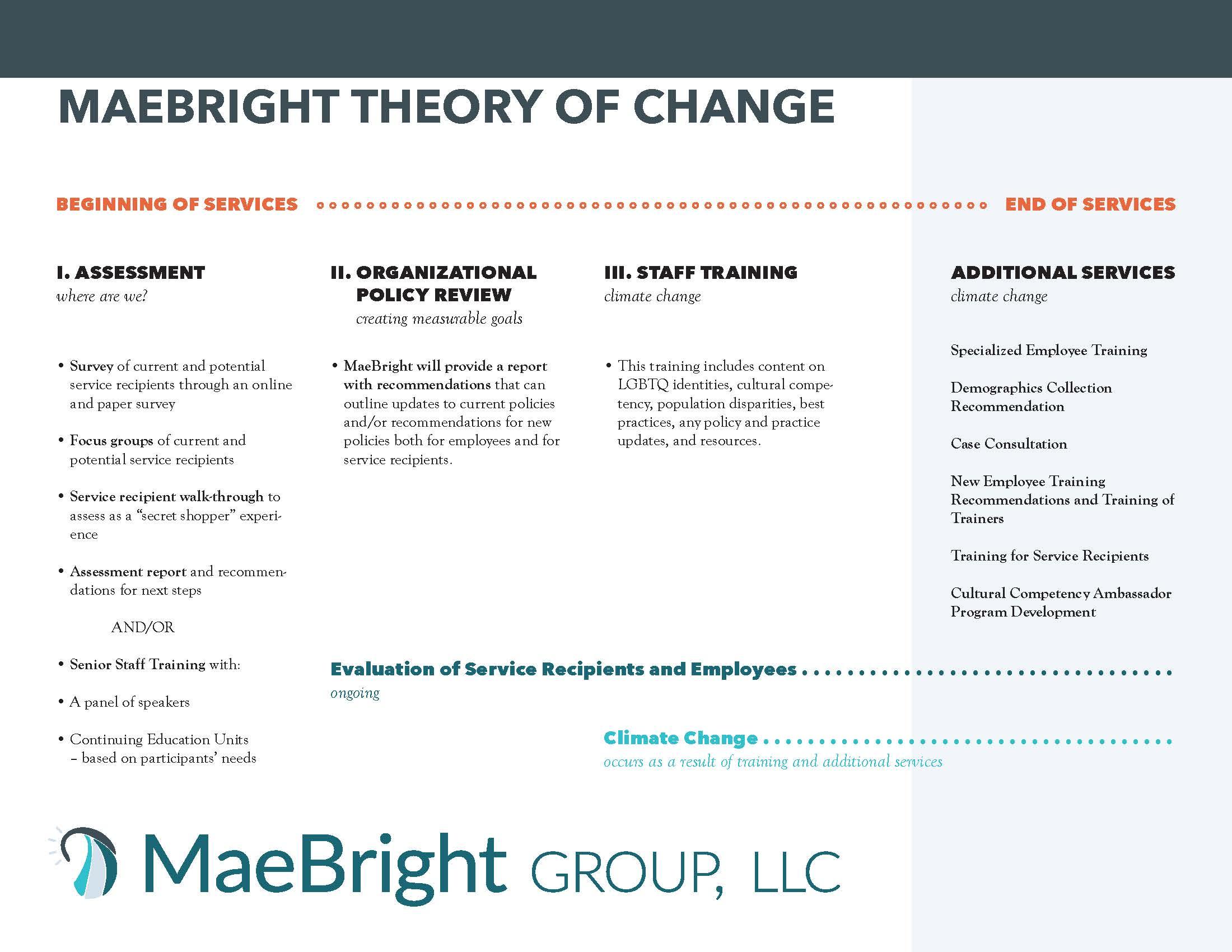 MaeBright Theory of Change.jpg