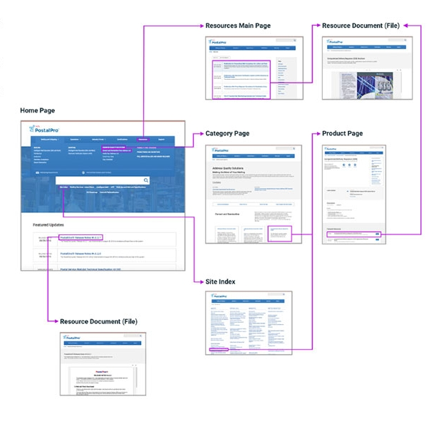 Information Architecture and Page Components