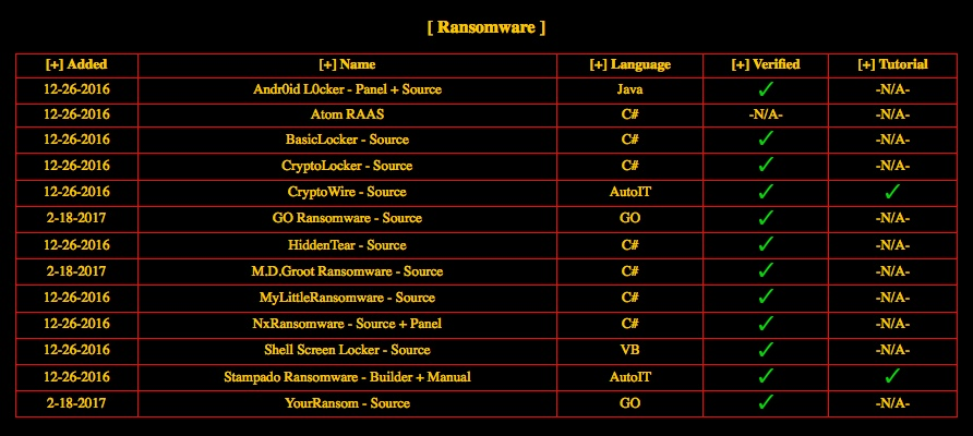 A malware site on the Dark Web advertising various types of ransomware.
