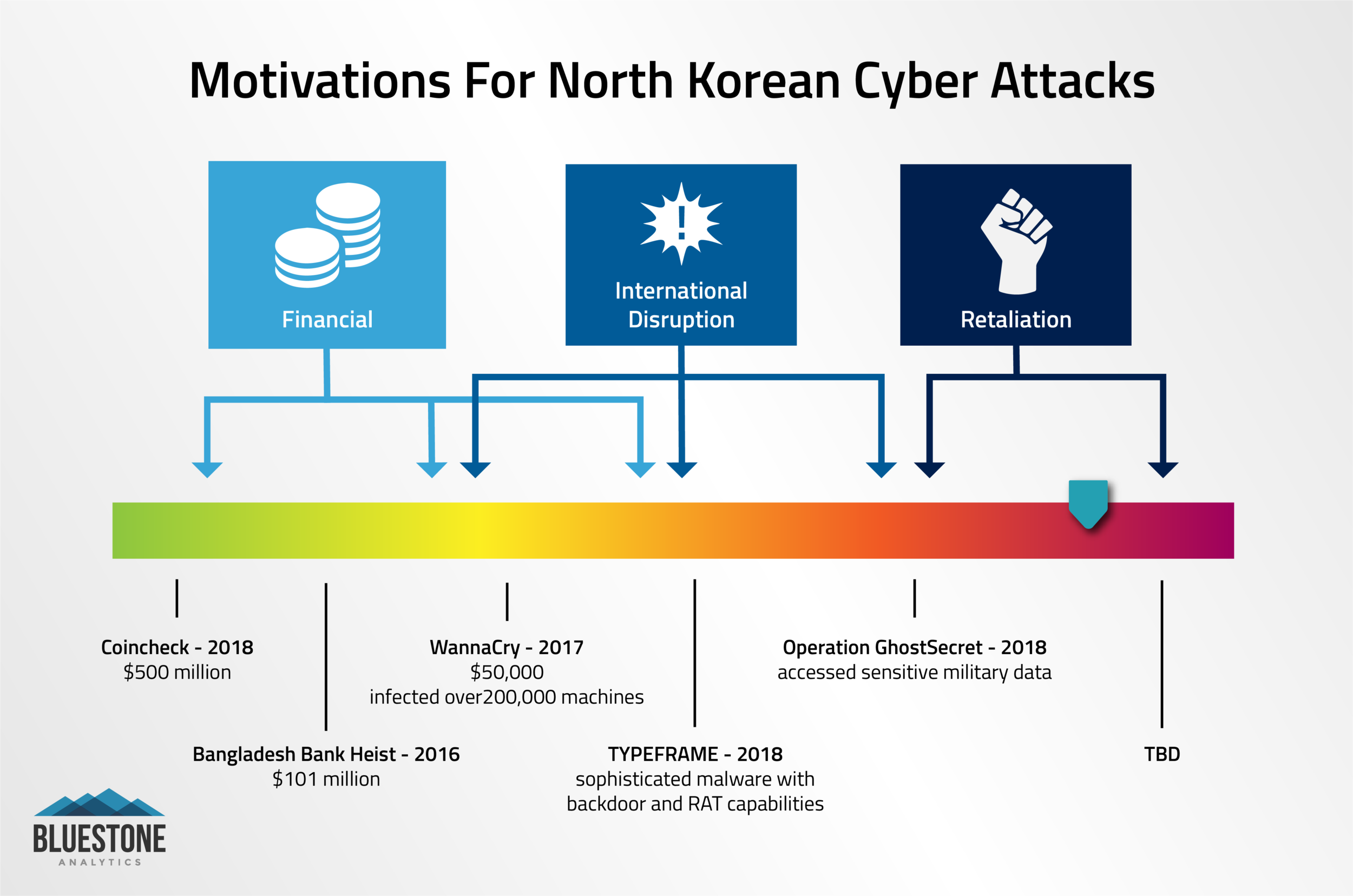 North Korea Cyber Attack Motivation