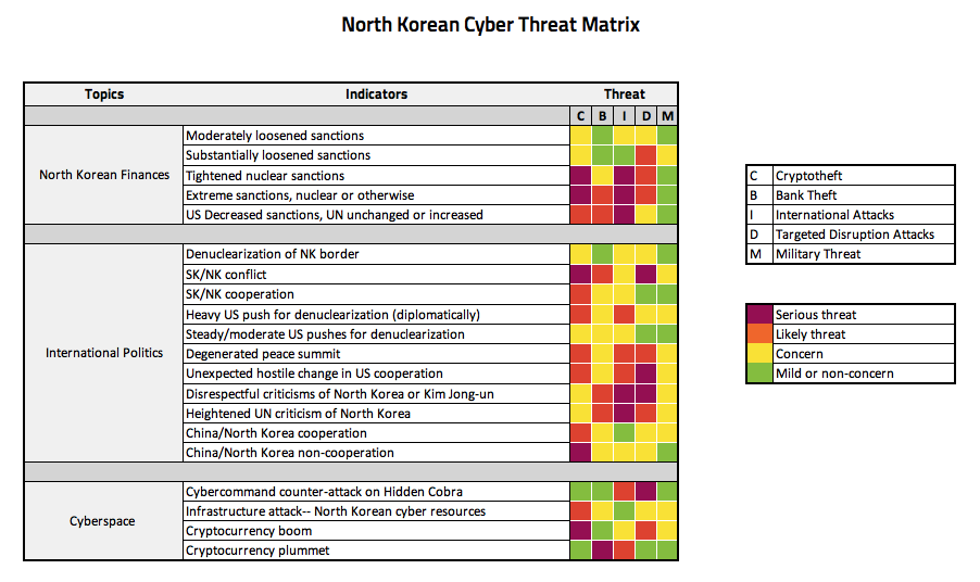 North Korea Cyber Threat Matrix