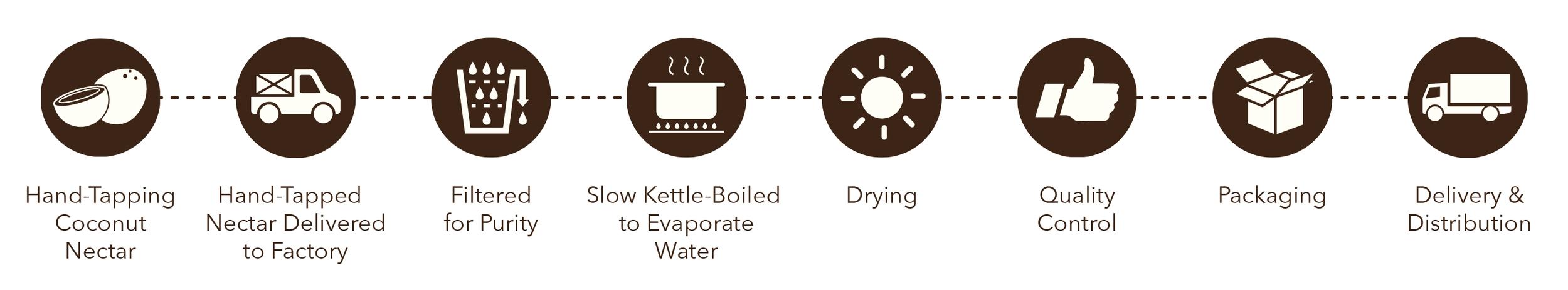coconut-sugar-manufacturing-process.jpg