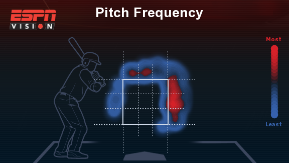 Called Strikes on Pitches Outside of Strike Zone Since 2014