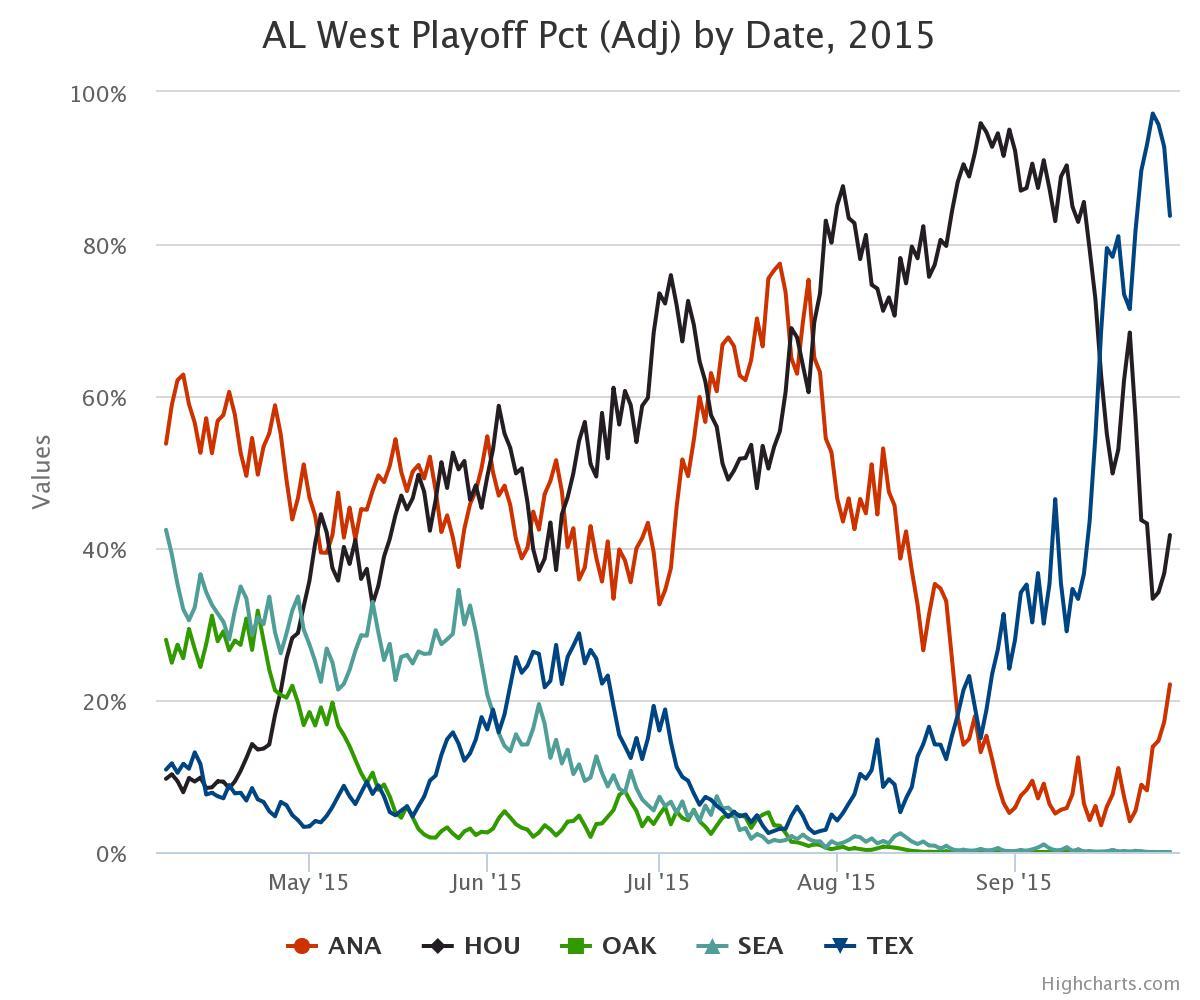 Courtesy of:  Baseball Prospectus