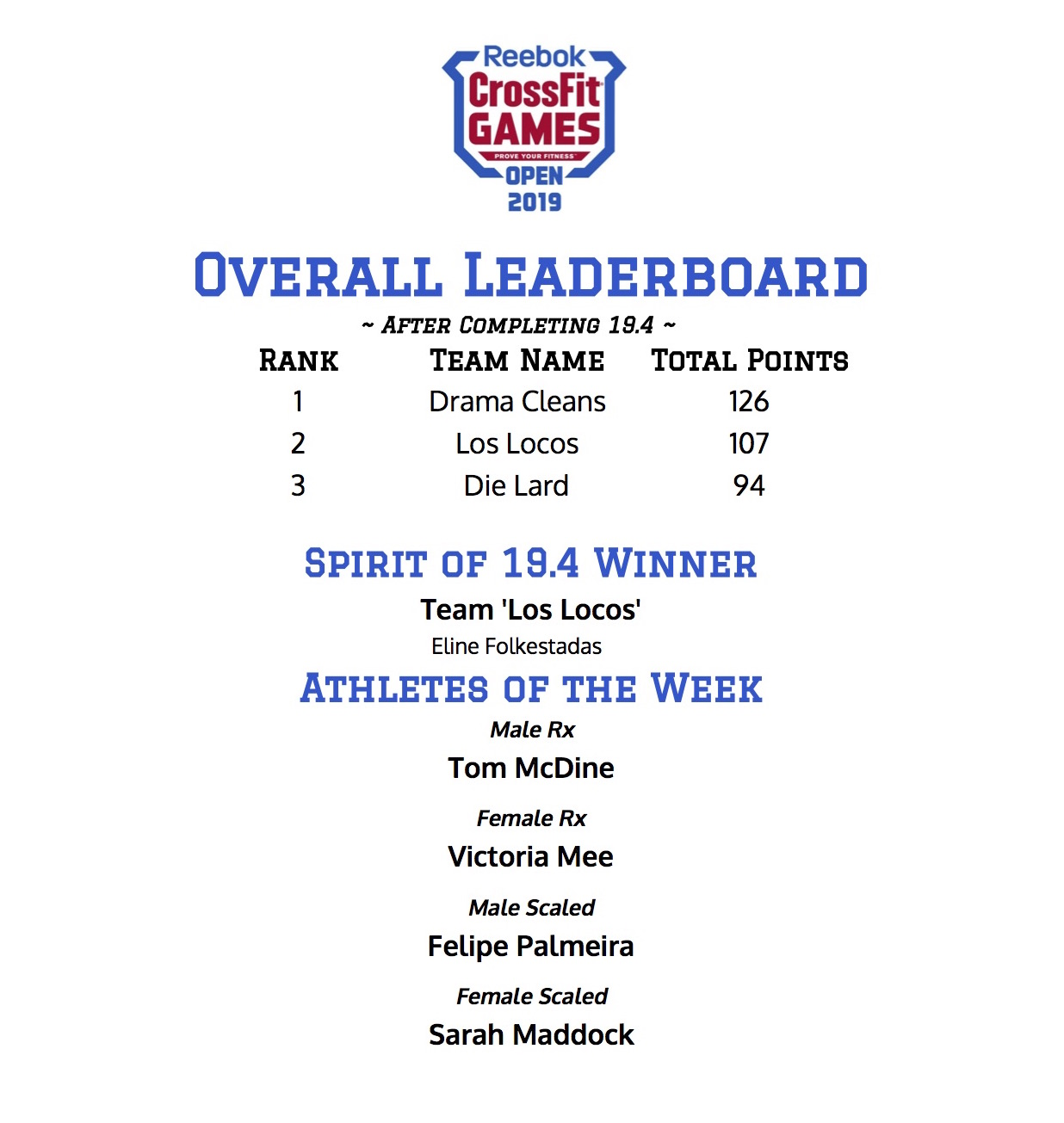 Congrats to our top athletes, Tom McDine, Victoria Mee, Felipe Palmeira, and Sarah Maddock, our Spirit of Open 19.4 winner, Eline Folkestadas, and the Top Team for 19.4, Team Los Locos! With one week to go, will anyone take the top overall spot from Team Drama Cleans??