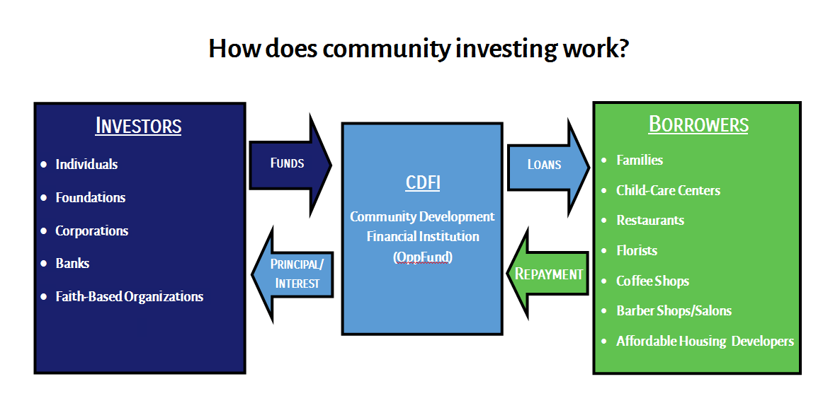Diagram of how community investing works. Click to Enlarge.