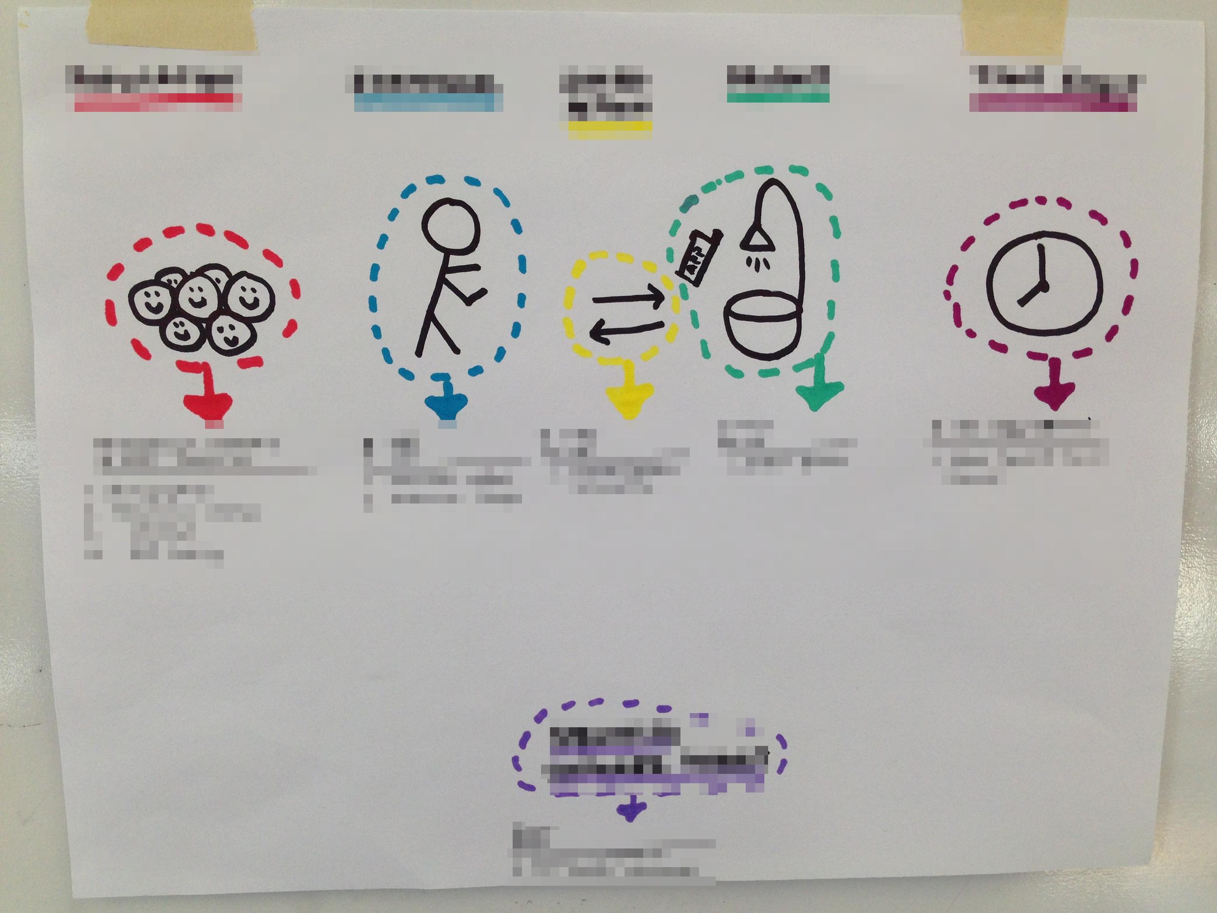 Brainstorming beta groups and study methodologies