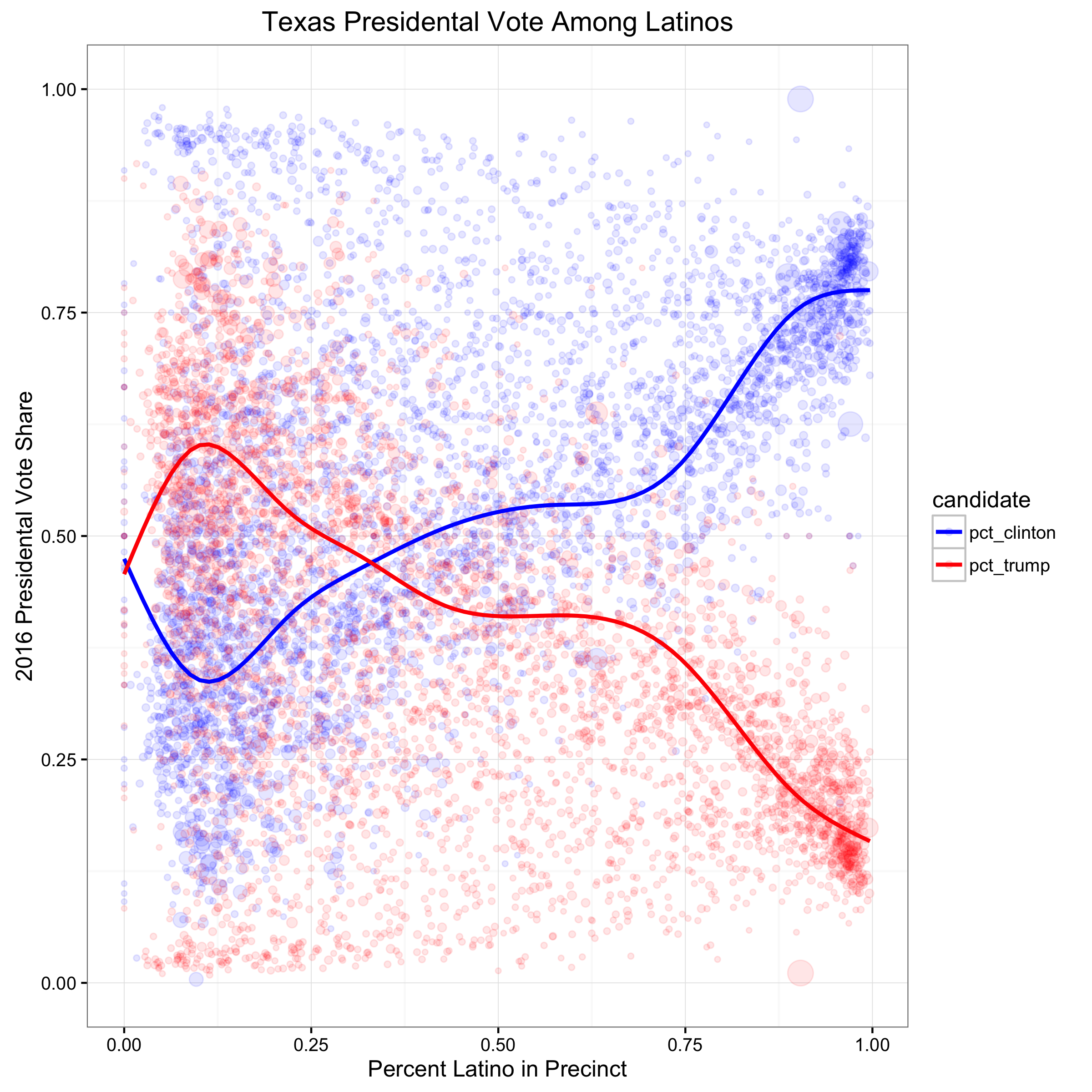 This plot the precinct level vote share across three county types. Smaller population counties, medium population counties are larger population counties. The lines are a weighted loess regression that estimates the vote share for each candidate (y-axis) across the percent Latino in the precinct (x-axis).