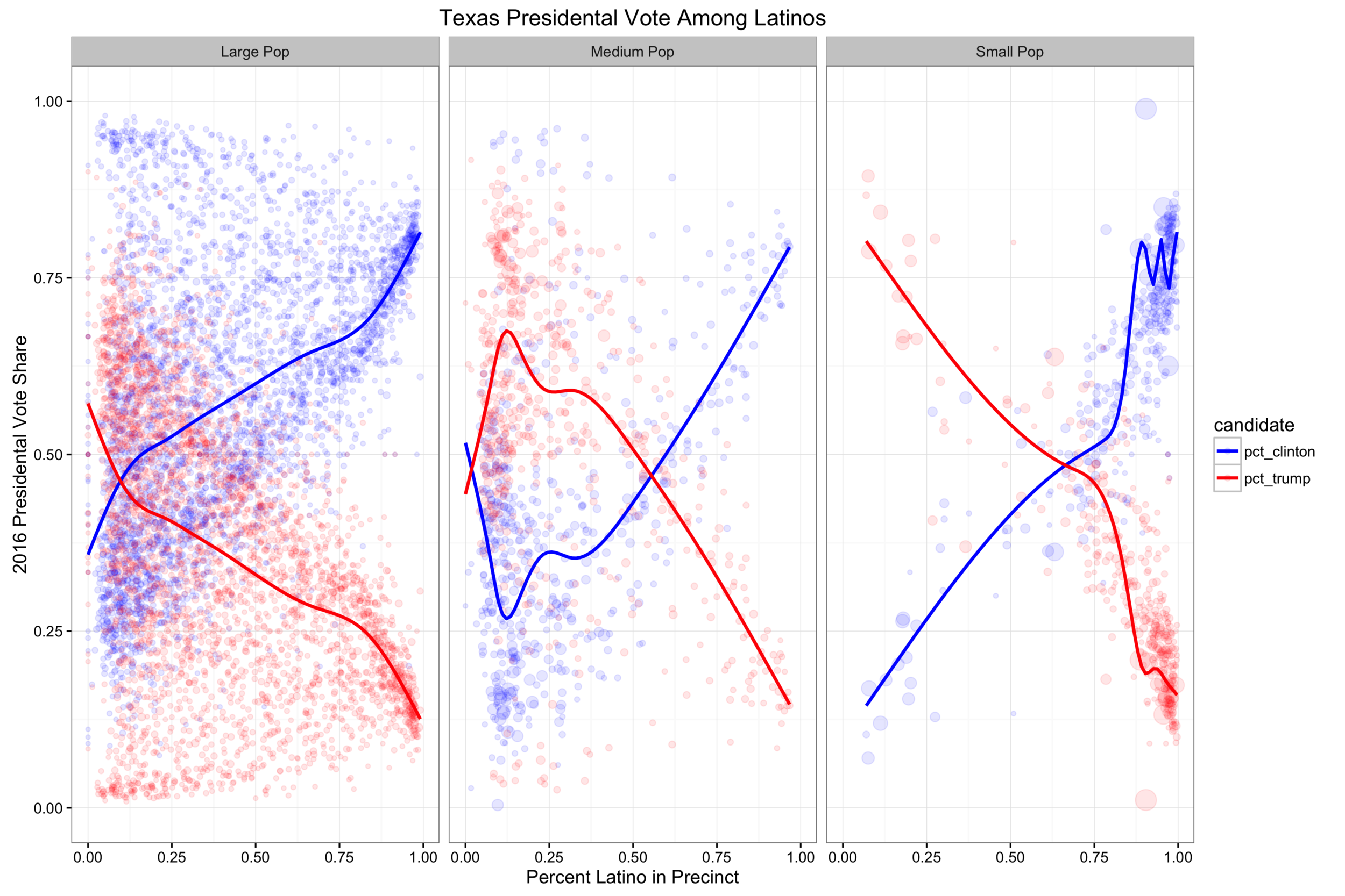 This plot shows the precinct level vote share across three county types. Smaller population counties, medium population counties are larger population counties. The lines are a weighted loess regression that estimates the vote share for each candidate (y-axis) across the percent Latino in the precinct (x-axis).