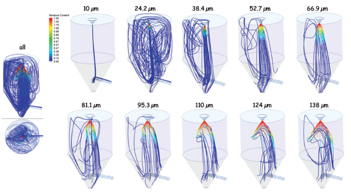 Effect of droplet size on evaporation and motion in spray dryer