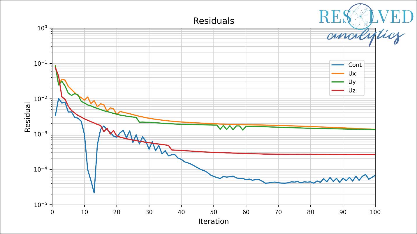 Example of foamMonitor interactive OpenFOAM simulation residuals plot