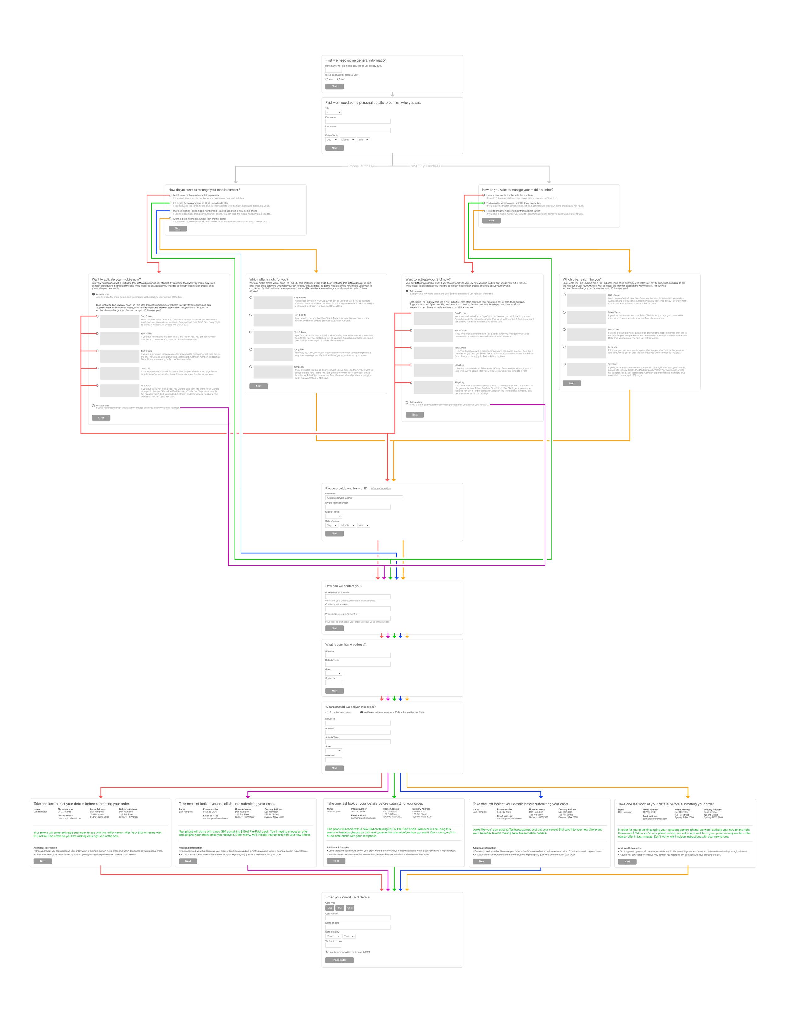 Check-out flow diagram