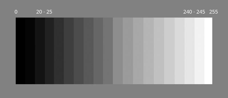 V ideálnom prípade by ste mali na svojom monitore vidieť jasne rozdiel medzi susednými odtieňmi. Niekedy je však kontrast monitora tak veľký, že dôjde k ich zliatiu.Tým dochádza ku strate informácii vo svetlých a tmavých častiach fotografie. Bohužiaľ, pri zle nastavenom monitore už nevieme zabezpečiť správne zobrazenie, aj keď je kontrast fotografie vyladený správne.