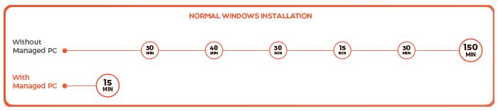 Normal Windows Installation