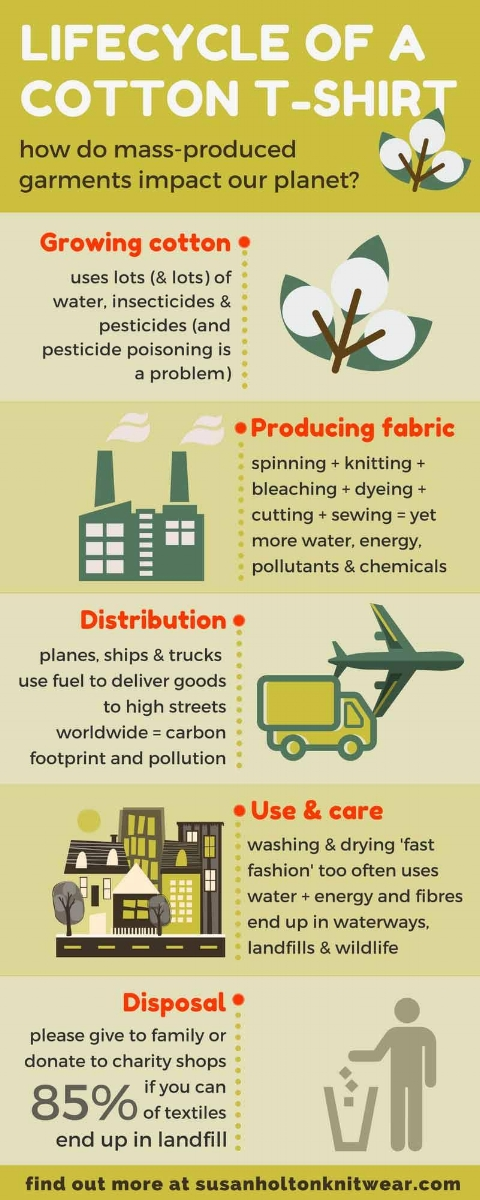 Knitwear designer thoughts on the lifecycle of a cotton T shirt, #sustainability, and how fast fashion impacts our planet. Visit http://www.susanholtonknitwear.com to find out more